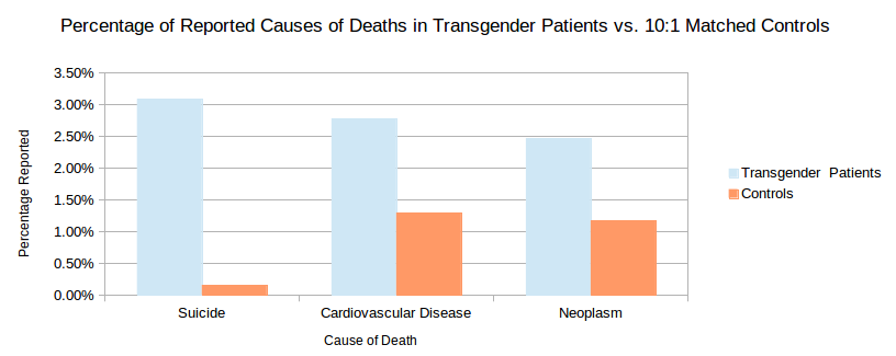 Transsexual fatality rate of hormones